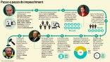 impeachment-processo-presidente-Cunha-Camara-senado-Vice-Temer-PT-PMDB-Voto